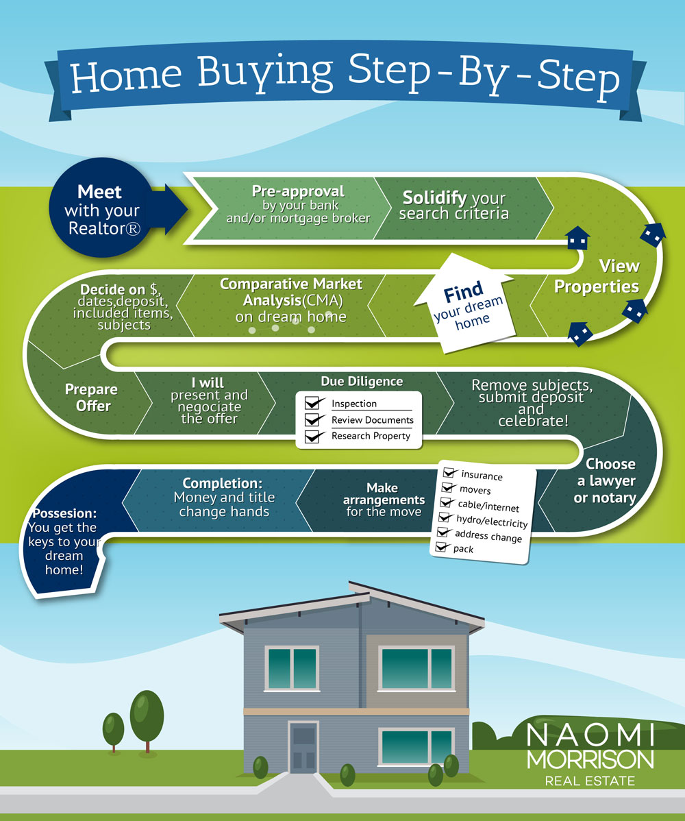 buying a home naomi morrison vancouver realtor